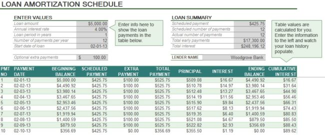 Auto Loan Amortization Schedule Excel