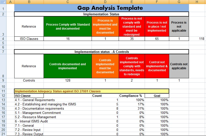 Gap Analysis Template in MS Excel
