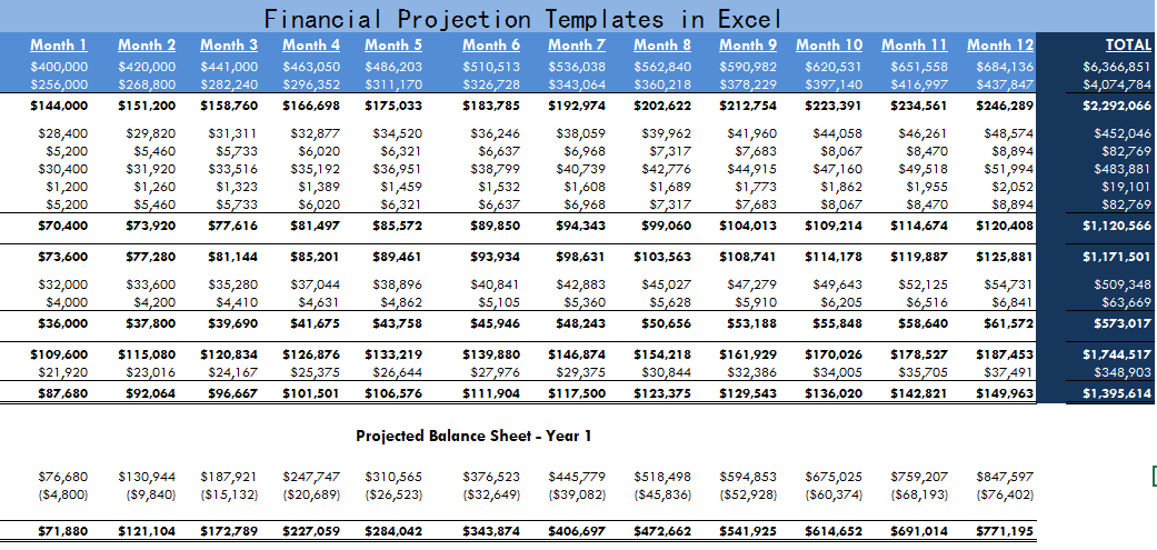 financial projection templates in excel microsoft excel