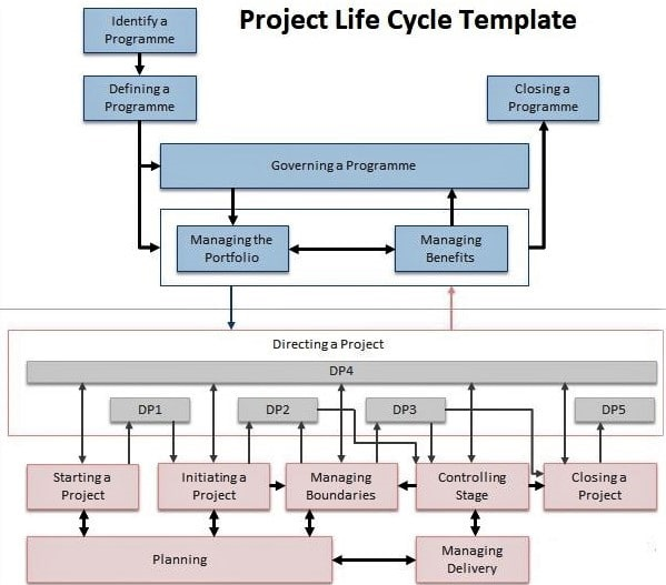 Project Management Lifecycle Templates