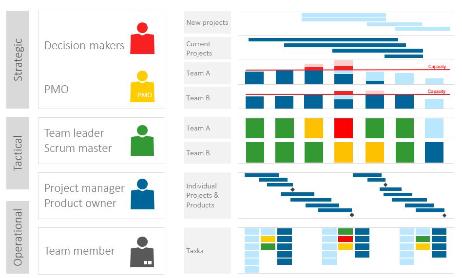 Resource Management Plan Template